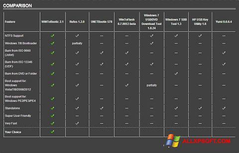 Στιγμιότυπο οθόνης WiNToBootic Windows XP
